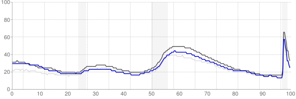 Oxnard, California monthly unemployment rate chart